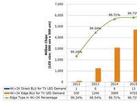 4K×2K电视是否真能提升LED产业需求?