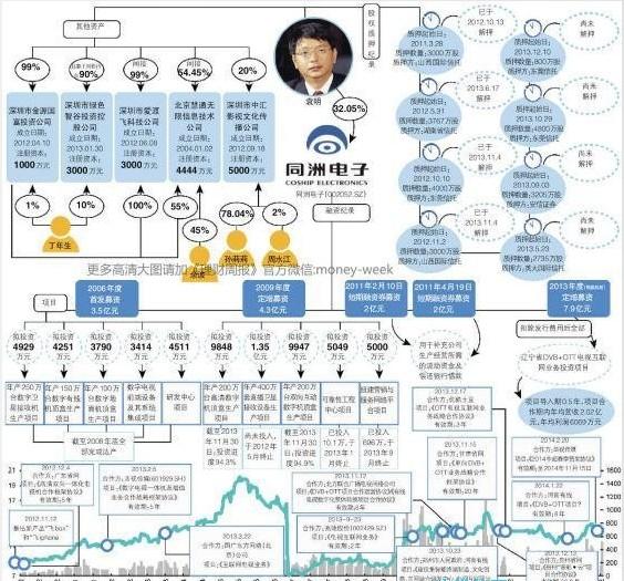 谎言公司同洲电子:董事长与离职高管合办公司
