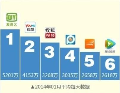 一图流告诉你 谁是中国最牛的视频网站