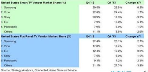 美国智能电视和平板电视市场份额TOP5