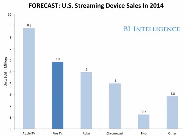 亚马逊Fire TV将如何重塑流媒体设备市场