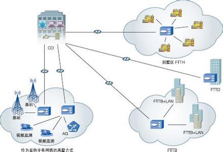 福建广电:有条件住宅区可采用FTTB+FTTH复合方式入户