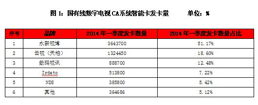 CA智能卡第一季度市场监测发布:<font color=