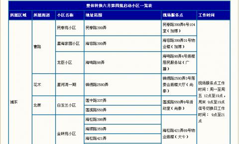 东方有线第四批有线电视数字化整体转换6月全面启动