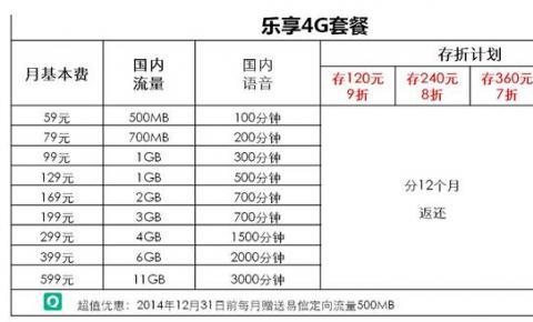 中电信公布4G试商用套餐:月最低49元 含2G流量