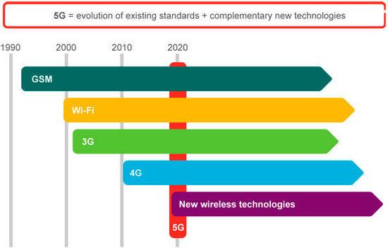 爱立信测试5G网络 最高网速可达5Gbps