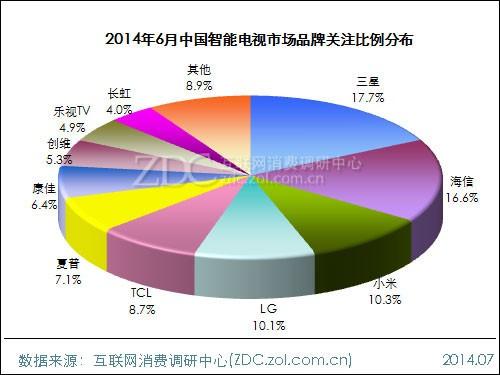 2014年6月中国智能电视市场分析报告