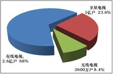 国内有线网、IPTV、OTT与互联网视频运营情况对比