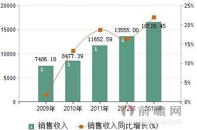 中兴华为加快5G研发 中国通信设备行业前景广阔