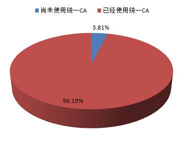 中国有线数字电视<font color=