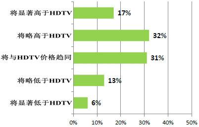 全文:国际通信卫星组织发布4K UHDTV全球发展报告