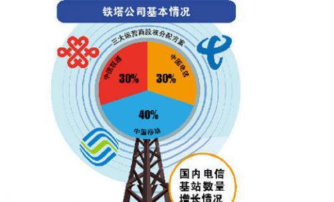 广东铁塔确定人员编制:700个岗位成铁塔最大省级公司