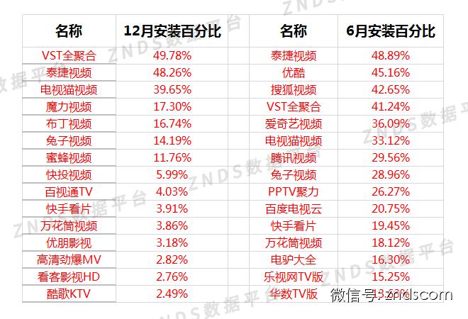 智能电视行业TV应用类排名报告20141211