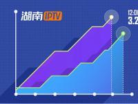 湖南IPTV酝酿技术创新大动作
