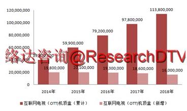 2014-2018年互联网(OTT)电视发展趋势预测