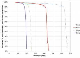 MoCA® 2.0实地测试证明该技术已实现超过400 Mbps净吞吐量
