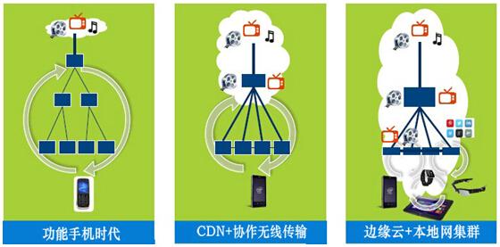 独家观察:移动云与CDN的一些前瞻性思考