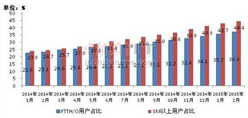 工信部:8Mbps及以上宽带用户占比达44.4%