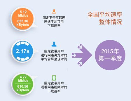 最新宽带速率报告:全国固网平均下载速率达5.12Mbps