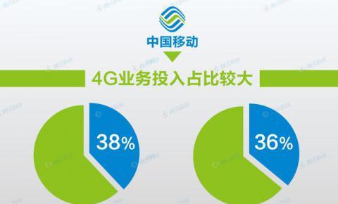 """不止中国联通 移动和电信也被4G""""拖累"""""""
