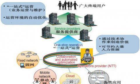 宽带服务转售的国际前沿动向