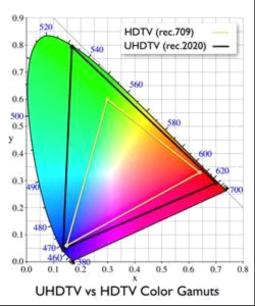 【技术强文】UHDTV 时代4K与<font color=