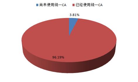 中国有线数字电视CA系统及智能卡市场发展监测(2015年三季度)
