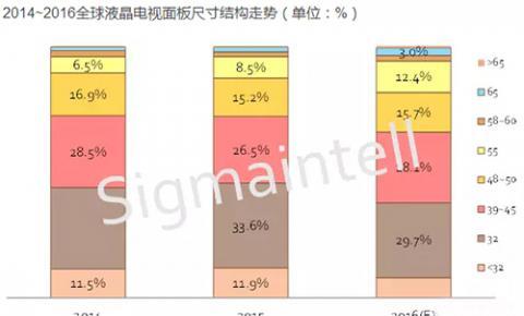 2016年中国<font color=