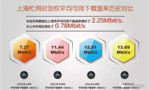 沪2016下半年各区固定宽带用户感知速率揭晓!