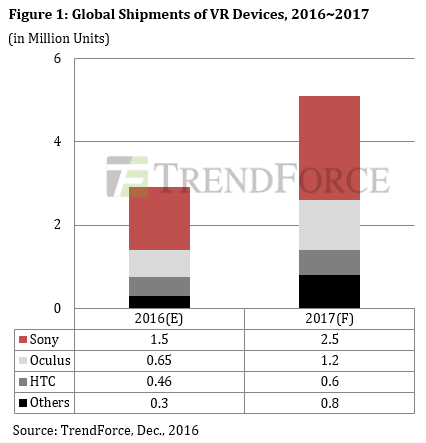 2017年全球VR设备出货量或仅增长75%左右