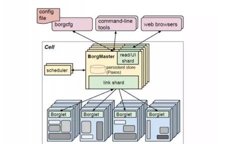 像谷歌一样打理IT:新一代云计算PaaS平台管理体系详解