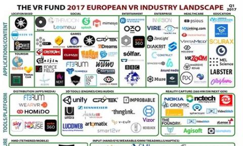 欧洲VR产业地图 300家公司中<font color=