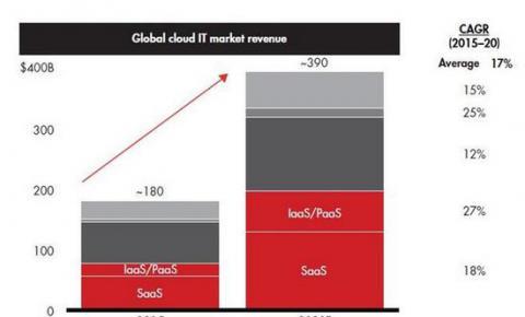 全球云计算市场规模将升至3900亿美元