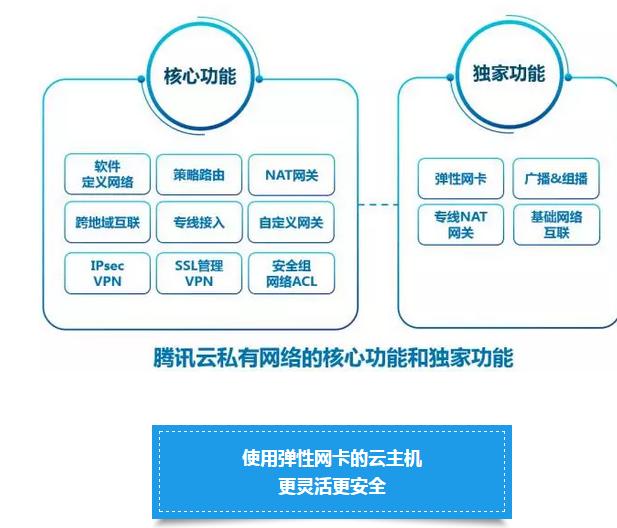 腾讯云发布三大独家功能:弹性网卡、广播&组播、专线NAT网关(内附媒体专访)