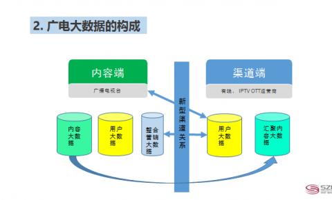 【CCBN】傅峰春:以媒体内容库和大数据建设推动广电融合发展