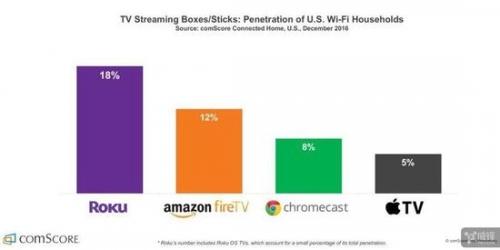 最新数据:Apple TV的美国家庭普及率为5%