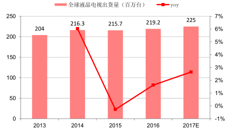 2017年中国智能家电电控<font color=