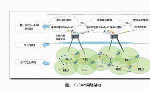 为5G准备的传输网络:<font color=