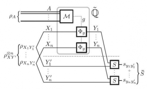 物理学家发现经典和量子<font color=