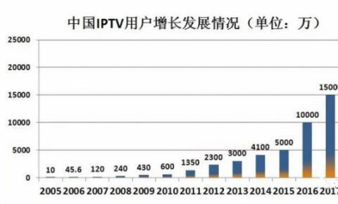 有线、IPTV、OTT三国杀,<font color=