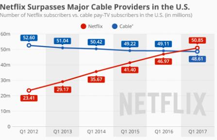 厉害了!Netflix在美国订阅数首次超越<font color=