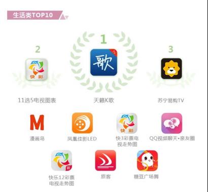 天籁K歌斩获OTT最受欢迎app奖