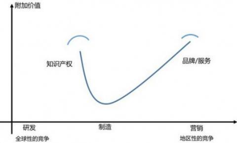 云计算行业的微笑曲线仍在,价值传递的中间环节并未减少