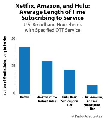 新调查显示美国付费电视供应商用户流失现象仍在继续