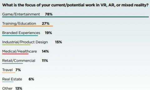 VR报告:八成在做游戏,70%认为当前盈利难