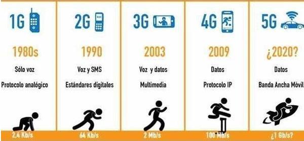 5G时代即将来临 <font color=
