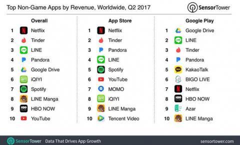 第二季度Netflix App Store收入排行榜上再次跃居第一