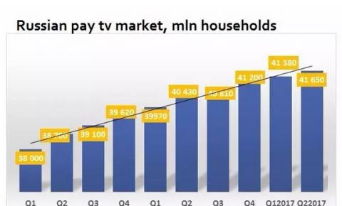 俄罗斯付费电视增长放缓 缺乏基础设施