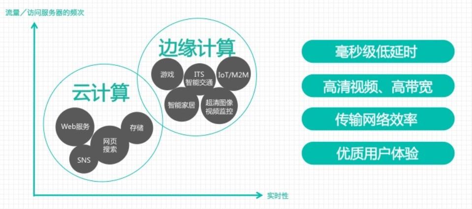 """通信行业深度研究:移动边缘计算 站在5G""""中央"""""""