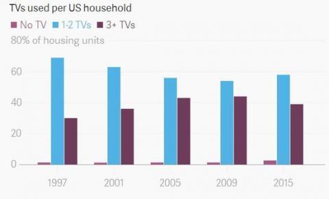 曾经美国家庭每个房间都有的电视机 正逐渐消失